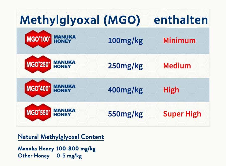 Methylglyoxal MGO Gehalt